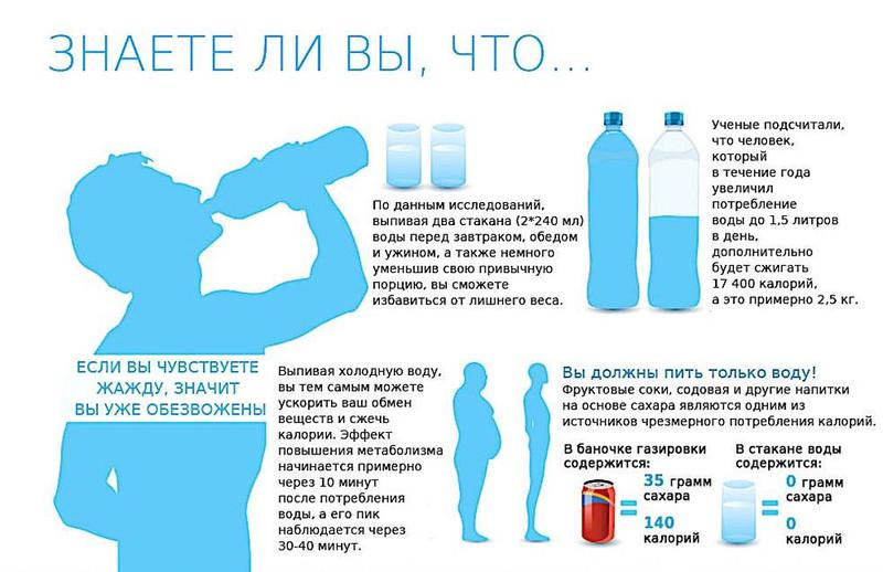жажда и обезвоживание