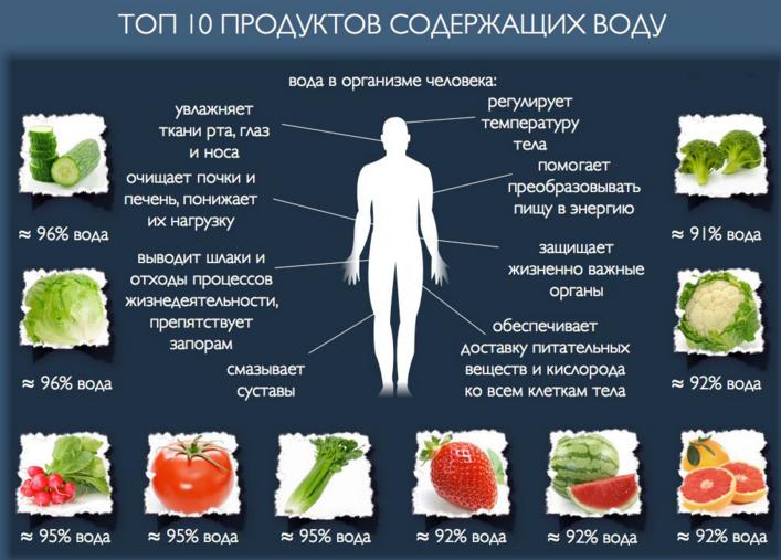 продукты содержащие воду